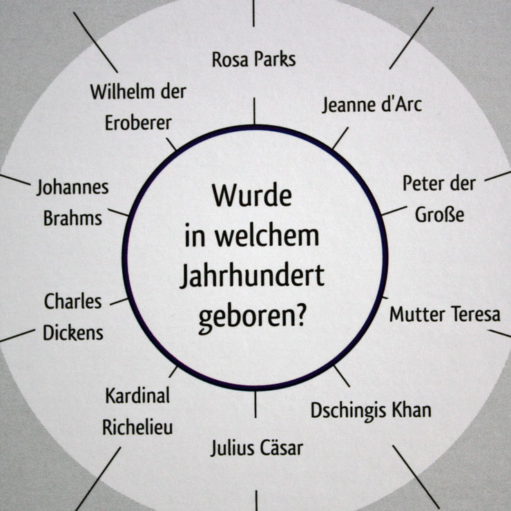 Dunkelblau: Jahrhundert / Jahrzehnt.
